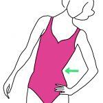 Waar zit je taille en wat is het breedste punt van je heupen?