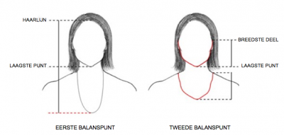 De ideale halslijn en lengte van je halsketting