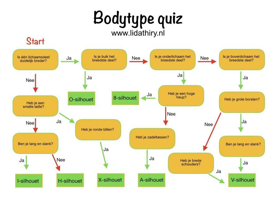 De bodytype quiz - welke van de zeven bodytypes?